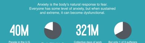 Anxiety Statistics